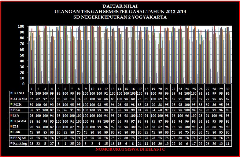 Hasil Ujian Nilai Siswa Kelas I Sd Negeri Keputran 2 Yogyakarta