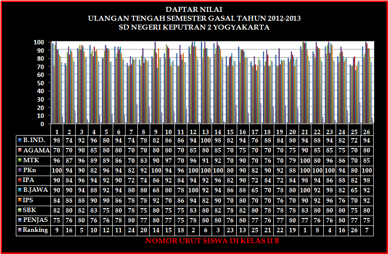 Hasil Ujian Nilai Siswa Kelas Ii Sd Negeri Keputran 2 Yogyakarta