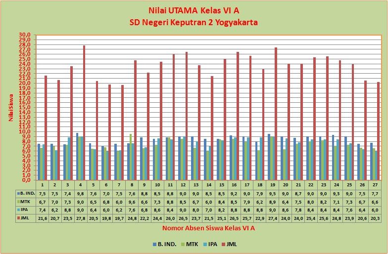 Hasil Ujian Nilai Siswa Kelas Vi Sd Negeri Keputran 2 Yogyakarta